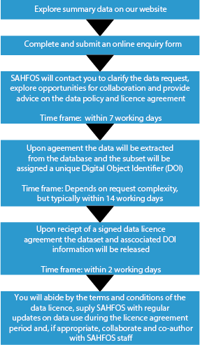 Data Request Process